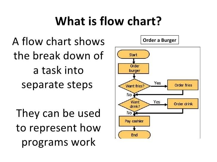 process flow diagram burger king