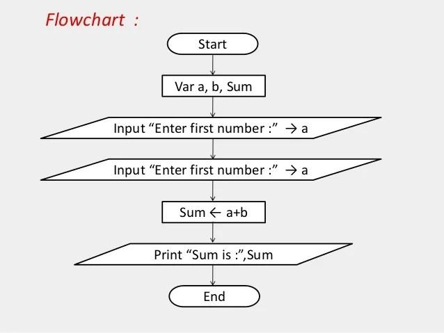 Flowchart Symbols In C Programming Pdf Homeschoolingforfree