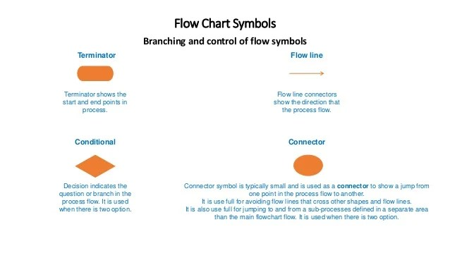 Flow chart symbols branching and control of terminator shows the start end also rh slideshare