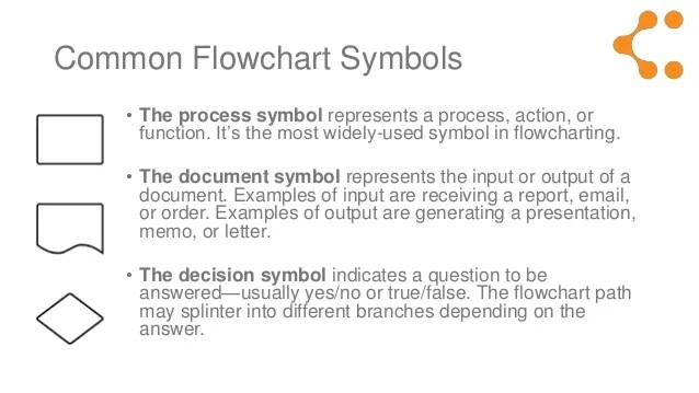 also flowchart symbols meaning explained rh slideshare