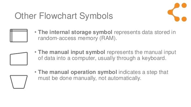 other flowchart symbols  the internal storage also meaning explained rh slideshare
