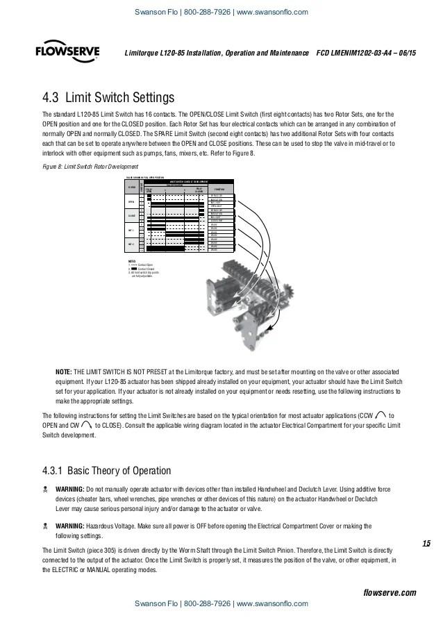 Flowserve Limitorque Actuator Wiring Diagram Flowserve Free