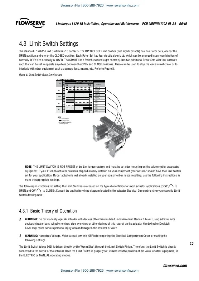 flowserve limitorque l12085 electric actuator iom 15 638?resize\=638%2C903\&ssl\=1 limitorque smb wiring diagram on limitorque download wirning diagrams rotork iq wiring diagram at suagrazia.org