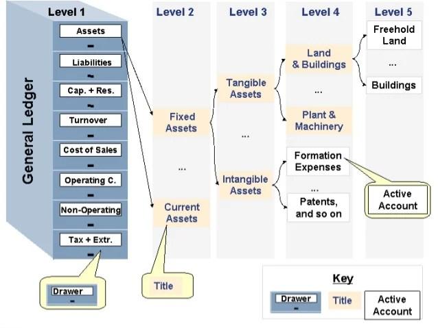 also erp financial management enterprise structure rh slideshare