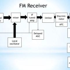 Rf Transmitter And Receiver Block Diagram 3 Phase 4 Pin Plug Wiring Fm Receivers 15