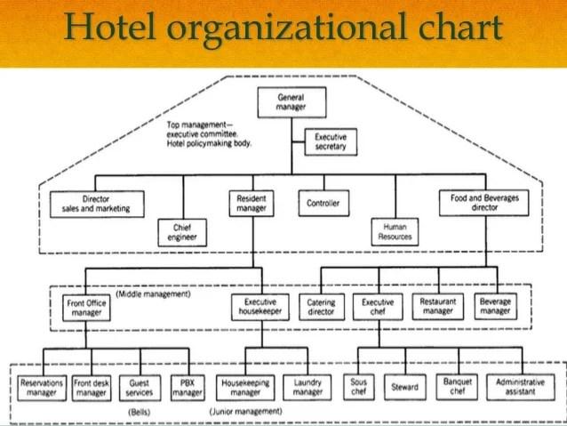 hotel organizational also food and beverage service ppt rh slideshare