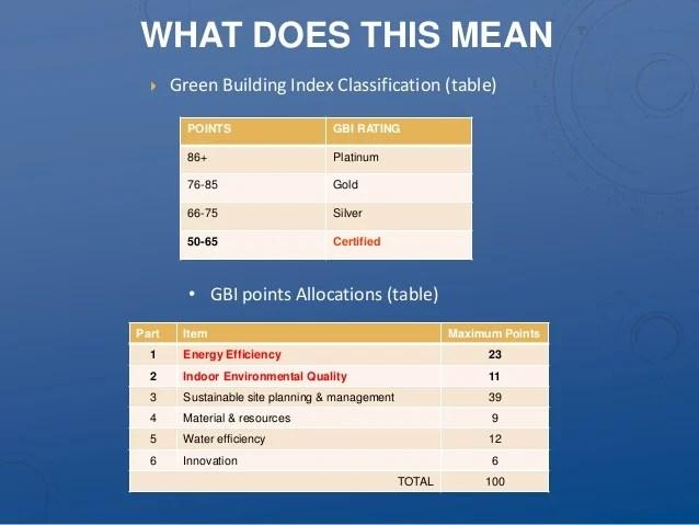 Green Tech Malaysia Presentation By Soma Medical On Gbi
