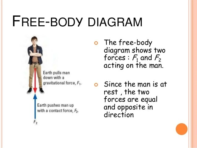 Force Free Body Diagram Car Tuning