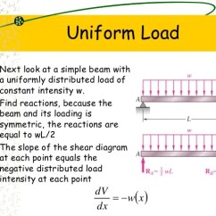 Shear And Moment Diagrams Distributed Load 95 Dodge Ram 2500 Radio Wiring Diagram Forces Acting On The Beam With Force & Bending
