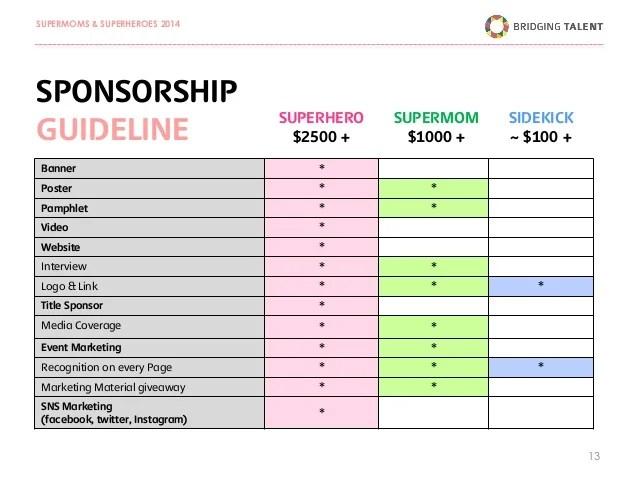 Corporate Sponsorship Proposal Template