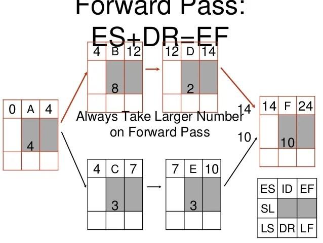 Network Diagrams: Forward and backward pass