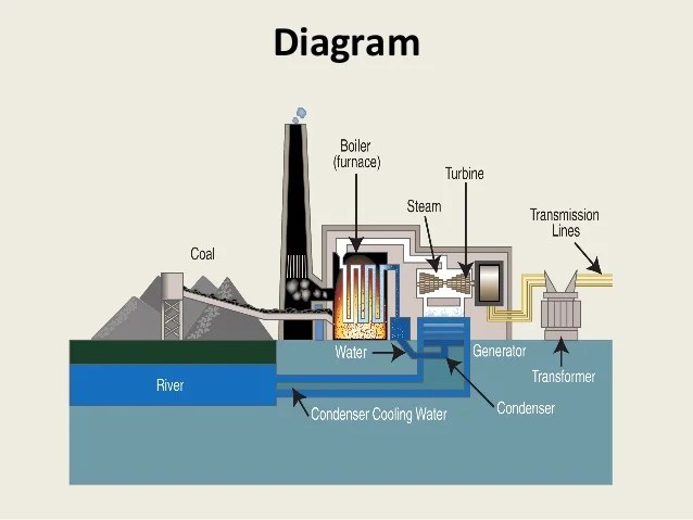 simple cycle power plant diagram dork nerd oil wiring site schema img fossil fuel