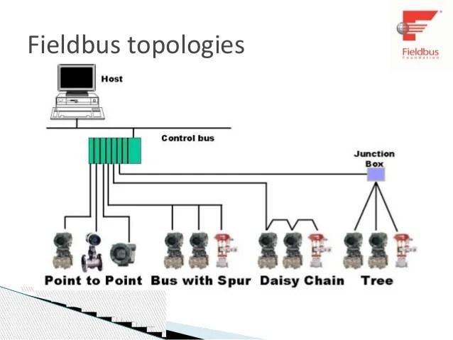 spur wiring diagram bodine emergency ballast foundation fieldbus