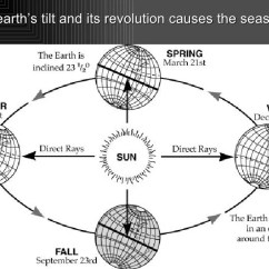 Earth Tilt And Seasons Diagram Industrial Electrical Wiring Diagrams Four The S Its Revolution Causes