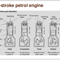 4 Stroke Petrol Engine Diagram Wiring Solar Panel And Battery Four Si Ci Engines S 37 Works On Otto Cycle 36