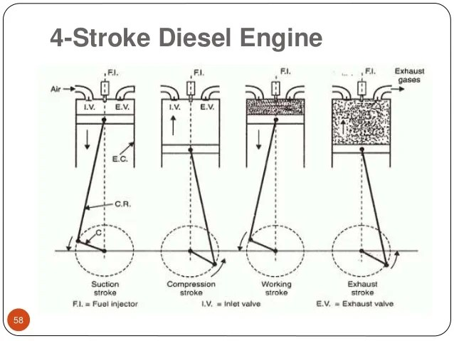 4 Stroke Engine Pv Diagram Four Stroke Si And Ci Engines