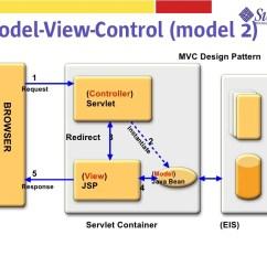 Jsf Architecture Diagram Warn Winch Motor Wiring Framework 12