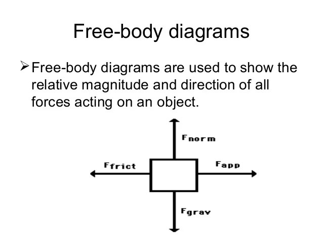 Free body diagram