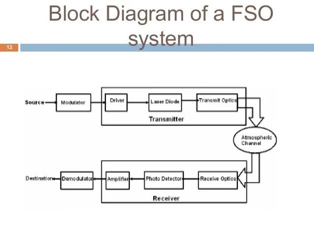 electricity meter wiring diagram ford puma central locking optical communication system block – readingrat.net