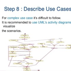 Use Case Diagram Visio Template Australian Phone Jack Wiring Complex Great Installation Of From To Software Architecture Rh Slideshare Net