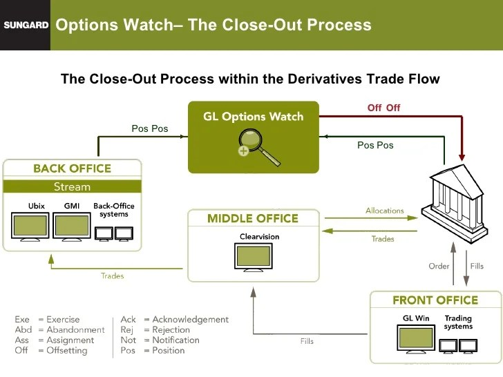 Manual Order Entry Flow Diagram Example  Wwwlancairforum
