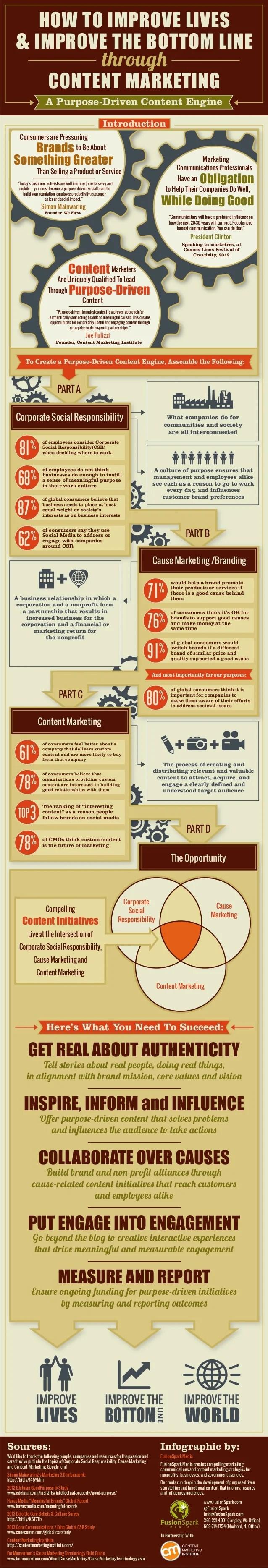 Infographic Purpose Driven Content Marketing