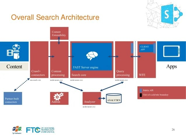 server logical topology diagram nordyne fan wiring search solution in sharepoint 2013