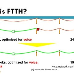 Ftth Network Diagram Heidenhain Encoder Wiring Fttx With Passive Optical Networks