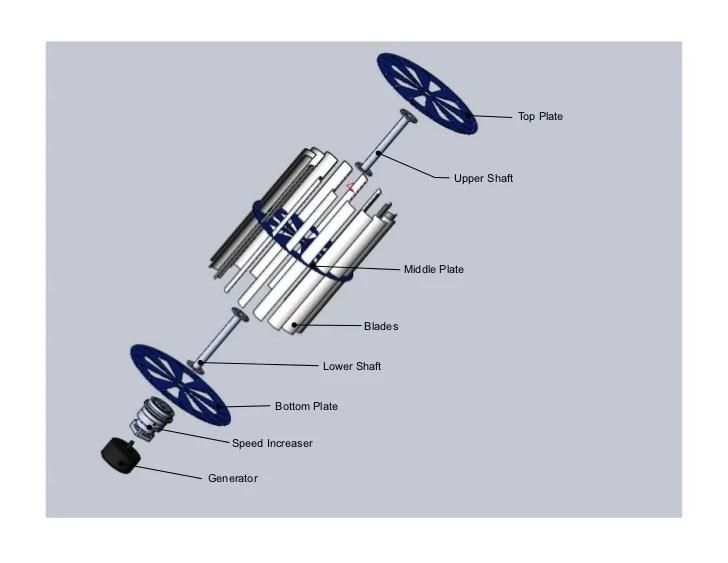 Residential Vertical Wind Generator