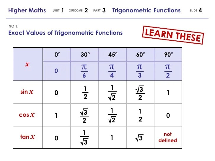 Exact values also higher maths trigonometric functions rh slideshare