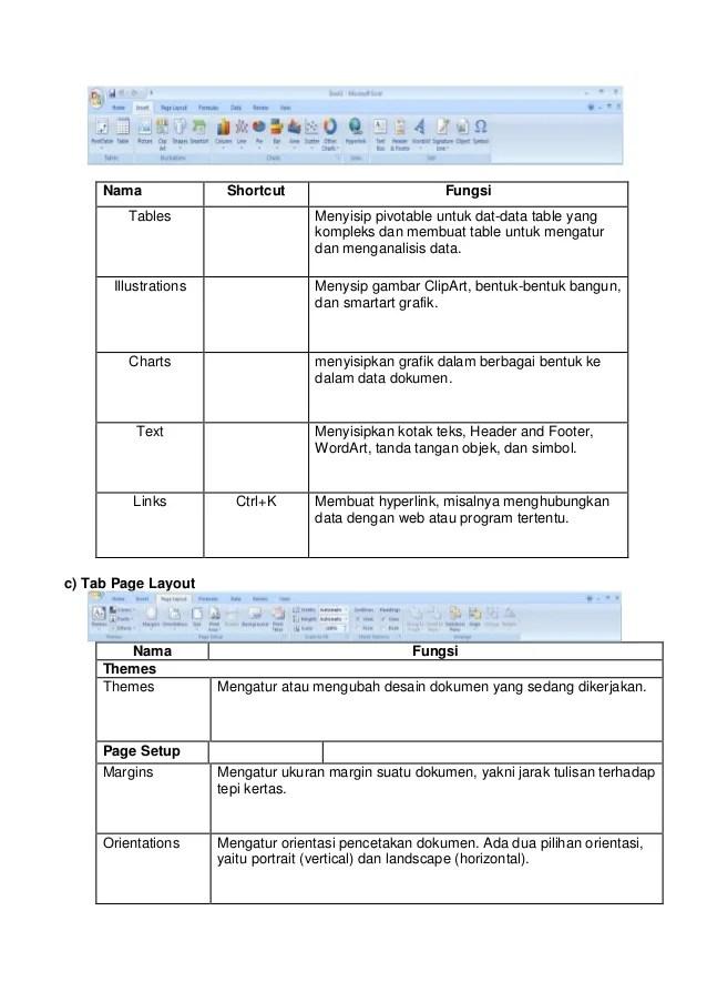 Menu Yang Ada Di Microsoft Excel : microsoft, excel, Fungsi, Layout, Microsoft, Excel, 2007fungsi, Resep, Kuini