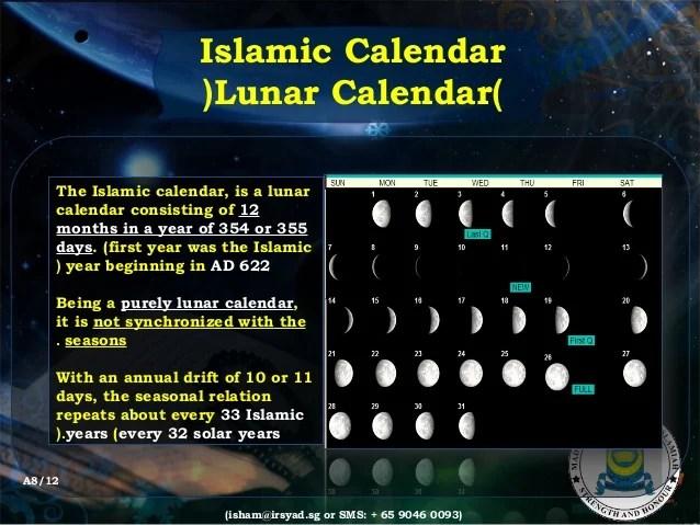 33 Year Solar Lunar Cycle
