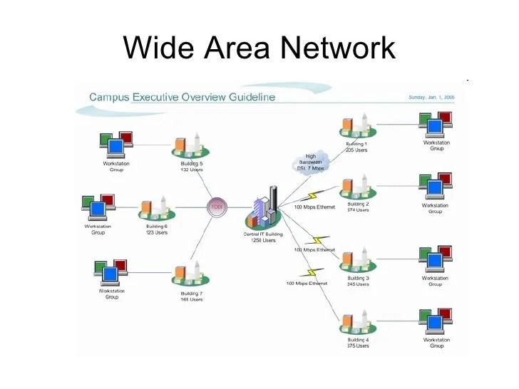 Gambar Networking