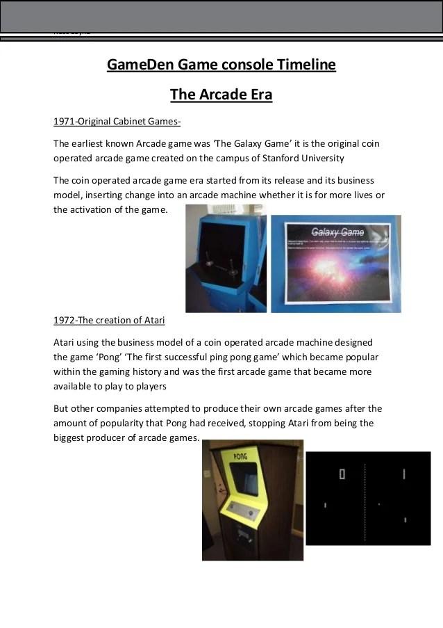 Game Den Game Console Timeline