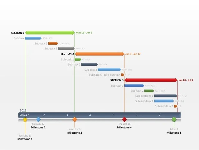 Gantt chart template editable in powerpoint week milestone tue may also rh slideshare
