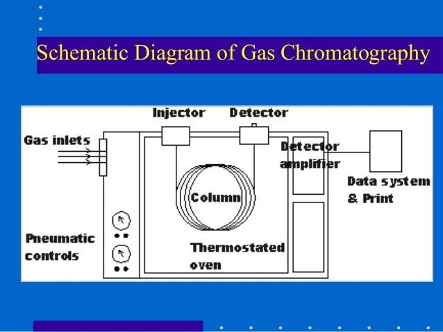 02 silverado radio wiring diagram 7 prong rv connector block gas chromatography – readingrat.net