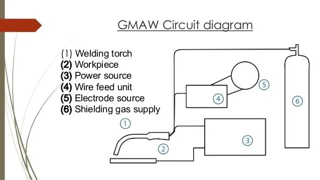 century welder parts diagram 1999 gmc sierra 1500 radio wiring gas metal arc welding (gmaw)
