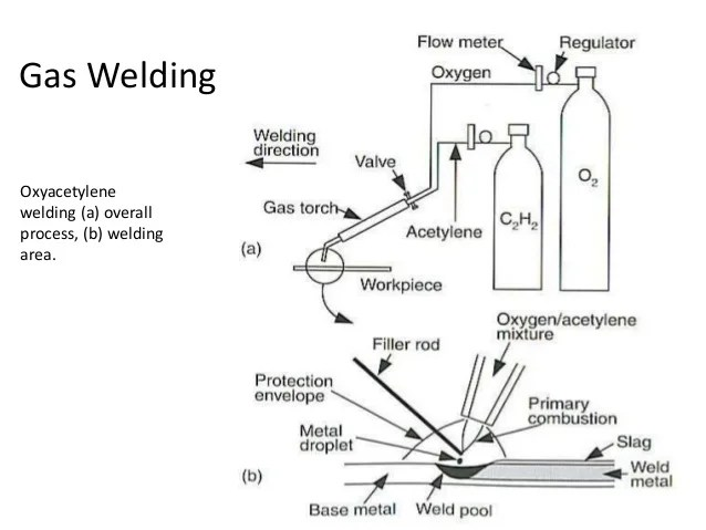welding diagram size of the weld