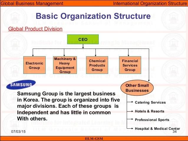 International business machines corporation matrix structure marketing essay also rh fscourseworkvpmn tiami