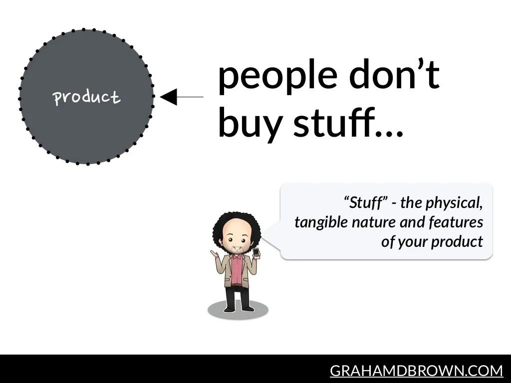 people don't buy stuff…