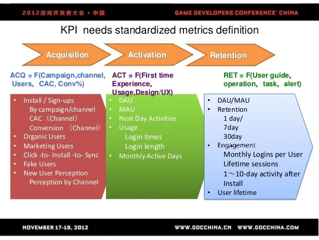 How To Define Just Right Kpis For Game Operation