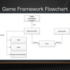 How Net Framework Works Diagram H22a Wiring Harness Gdc Europe 2014: Unreal Engine 4 For Programmers - Lessons Learned
