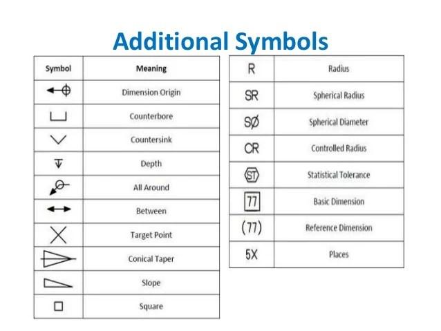 Geometric Tolerancing Symbols Chart Homeschoolingforfree
