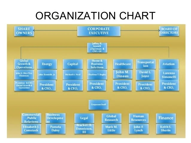 organization chart corporate affiliations also ge company profile rh slideshare