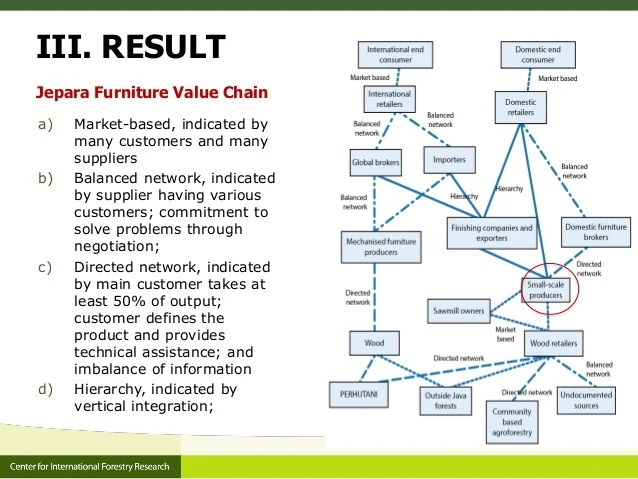 Gender Value Added Chains And Certification In The