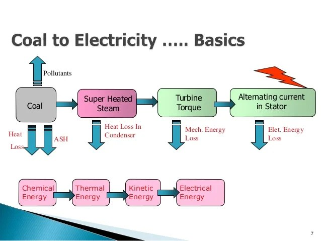 Diagram Of Coal Energy Coal Fired Power Plant Process Wiring