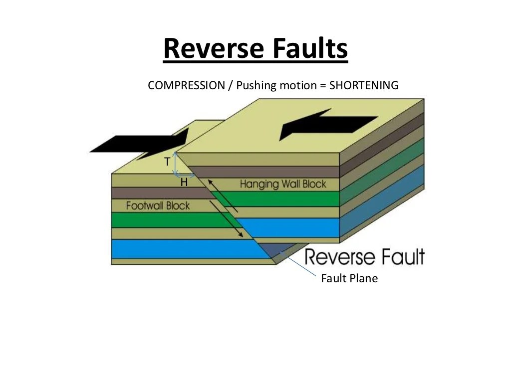 Geological Faults Student Copy