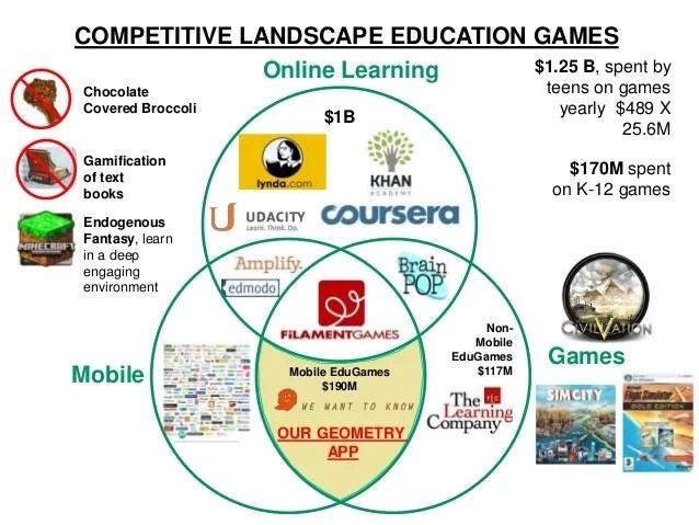 Competitive Landscape Education Games 1 25