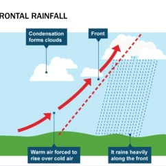 Frontal Rainfall Diagram Labelled Of Root Hair Cell As Level Physical Geography Atmosphere And Weather 79