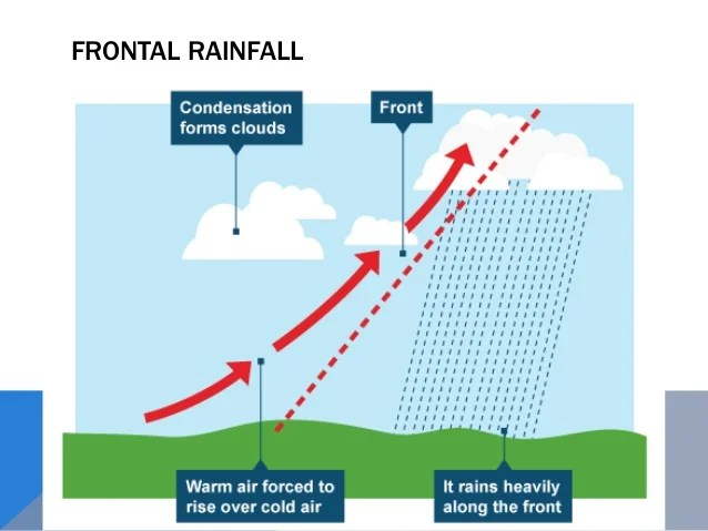 frontal rainfall diagram lifan cdi wiring as level physical geography atmosphere and weather 79